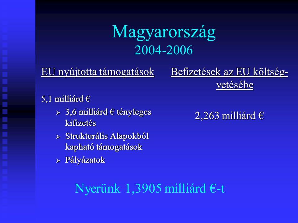 Befizetések az EU költség- vetésébe