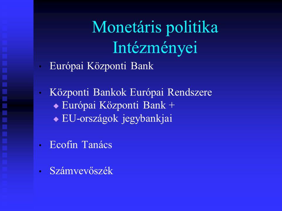 Monetáris politika Intézményei