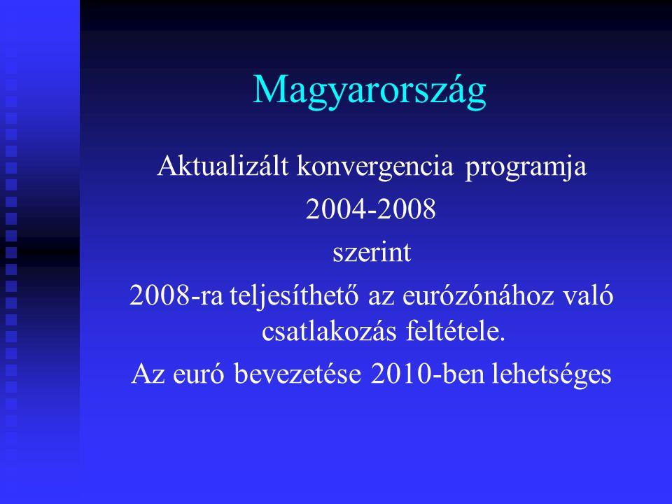 Magyarország Aktualizált konvergencia programja 2004-2008 szerint