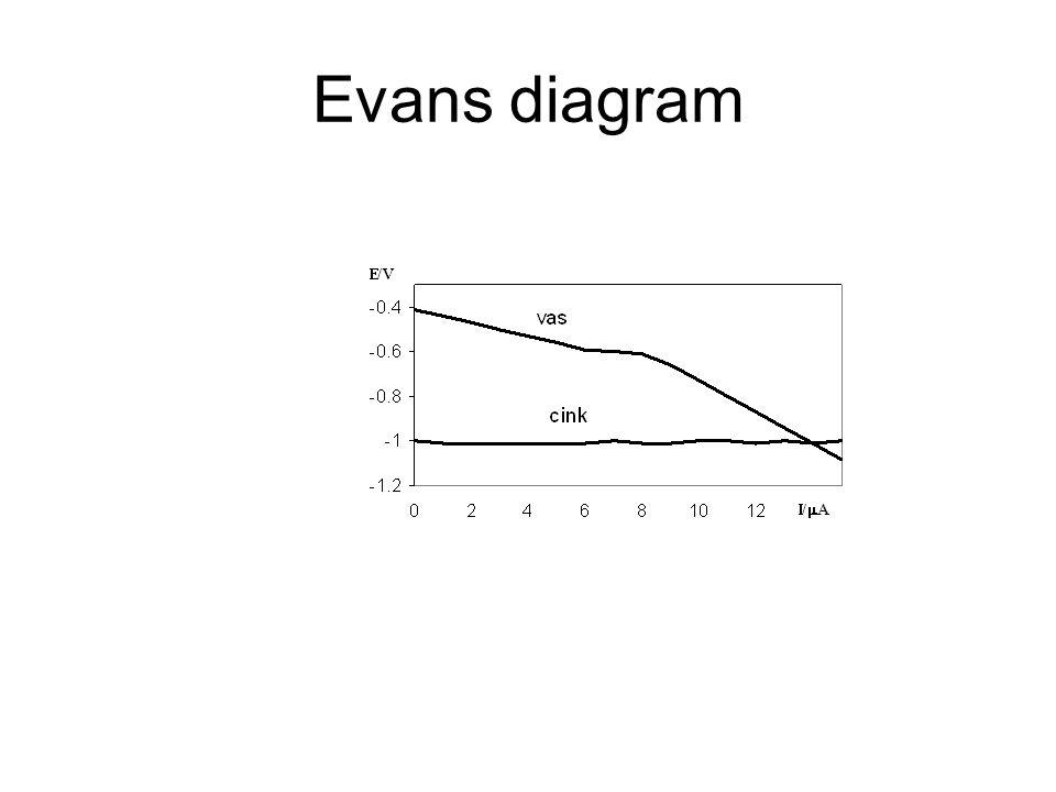 Evans diagram