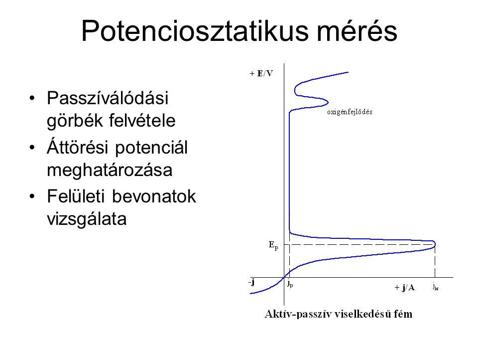 Potenciosztatikus mérés