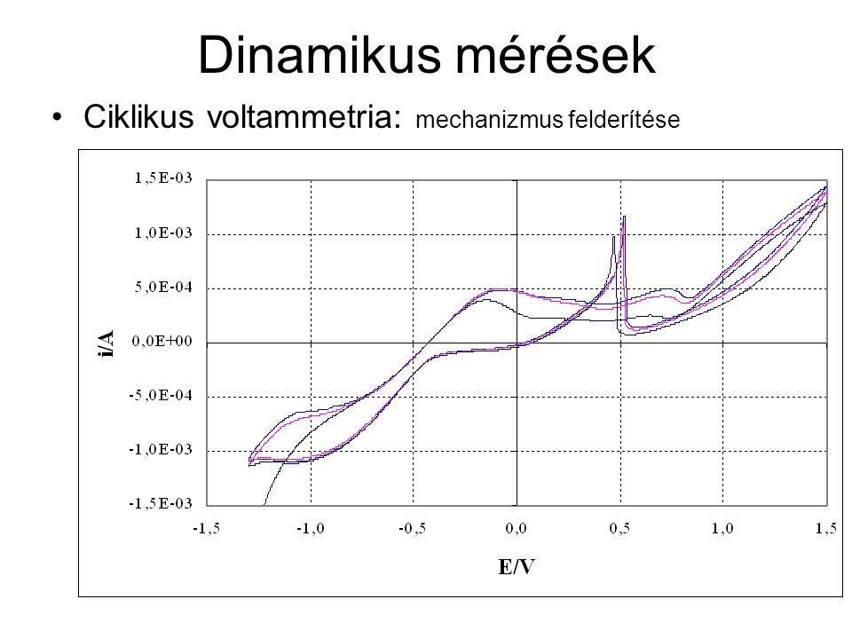 Dinamikus mérések Ciklikus voltammetria: mechanizmus felderítése