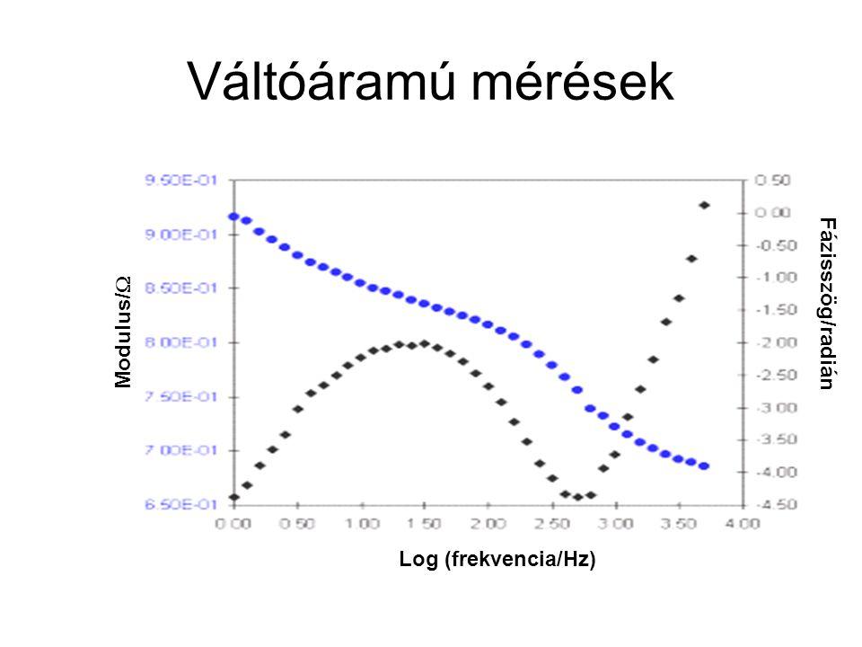 Váltóáramú mérések Modulus/W Fázisszög/radián Log (frekvencia/Hz)