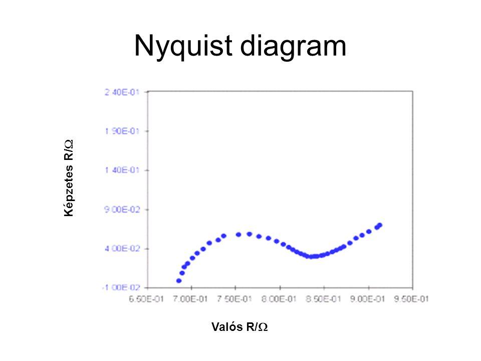 Nyquist diagram Képzetes R/W Valós R/W