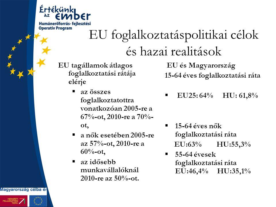EU foglalkoztatáspolitikai célok és hazai realitások