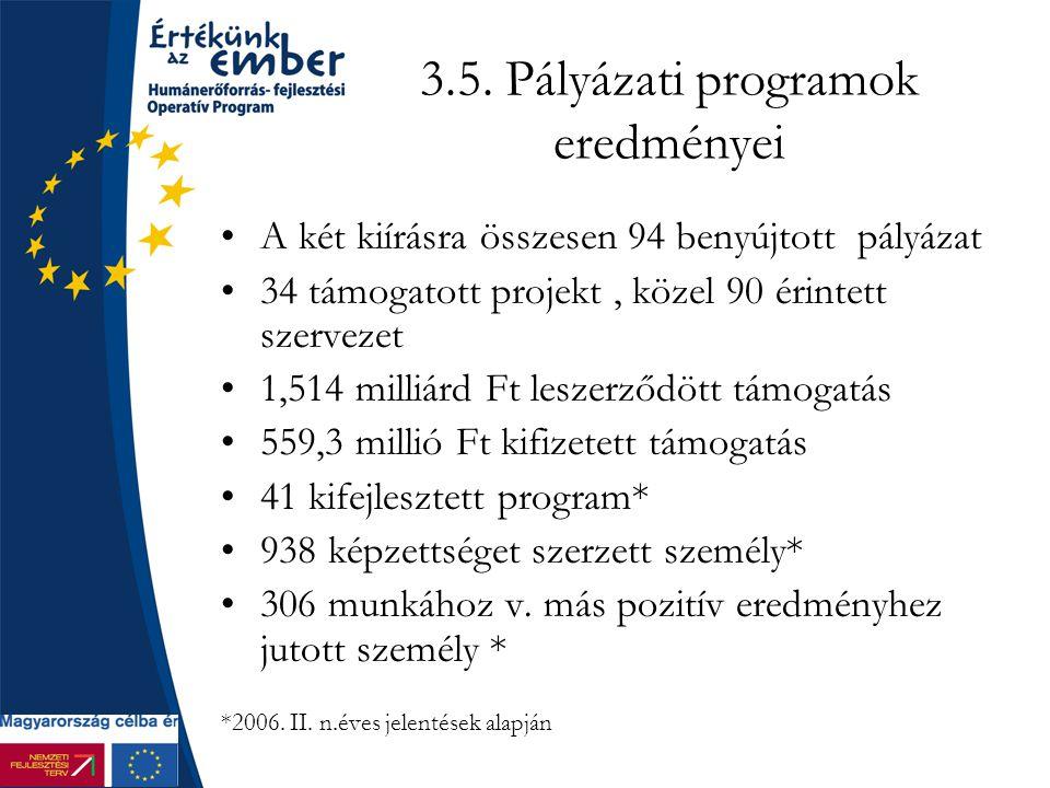3.5. Pályázati programok eredményei