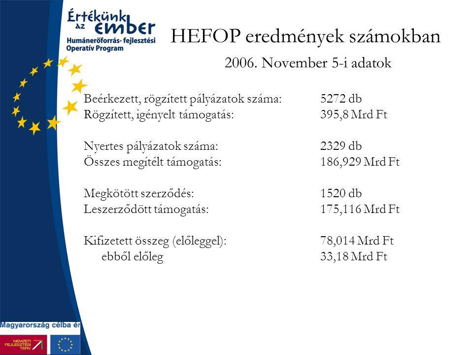 HEFOP eredmények számokban 2006. November 5-i adatok