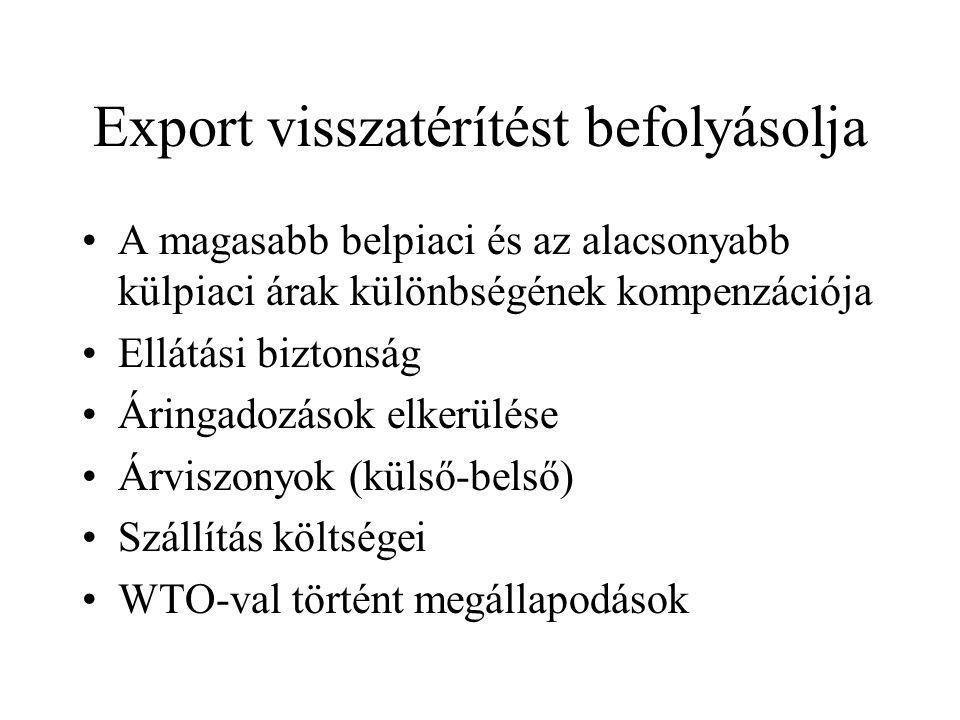 Export visszatérítést befolyásolja