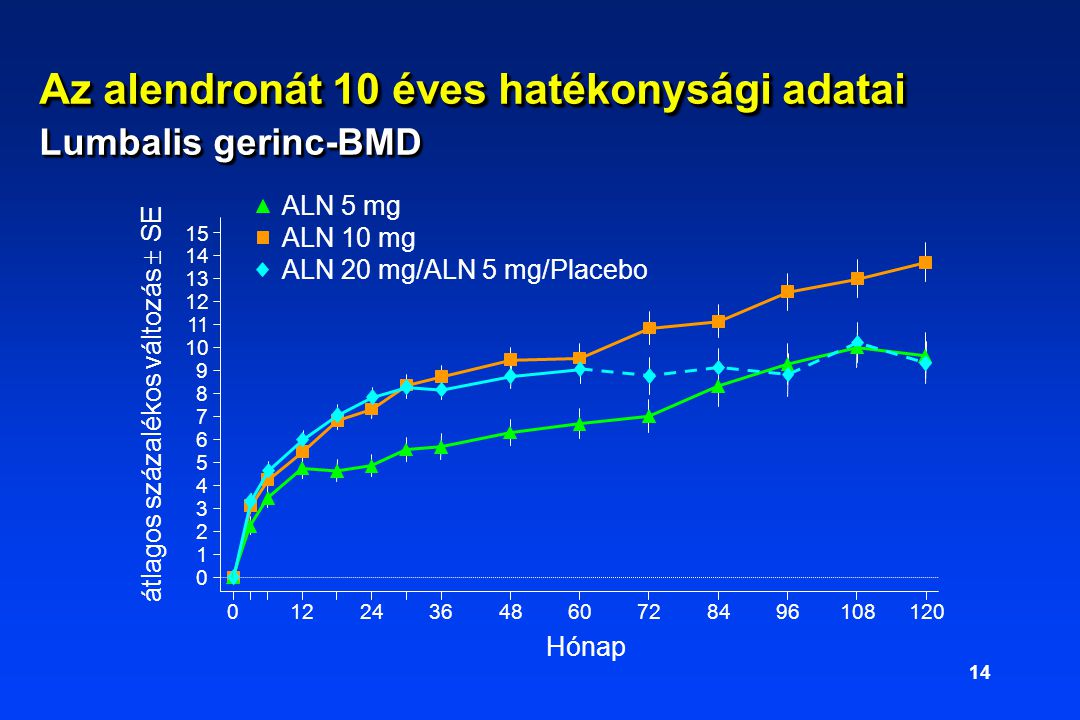 Az alendronát 10 éves hatékonysági adatai Lumbalis gerinc-BMD
