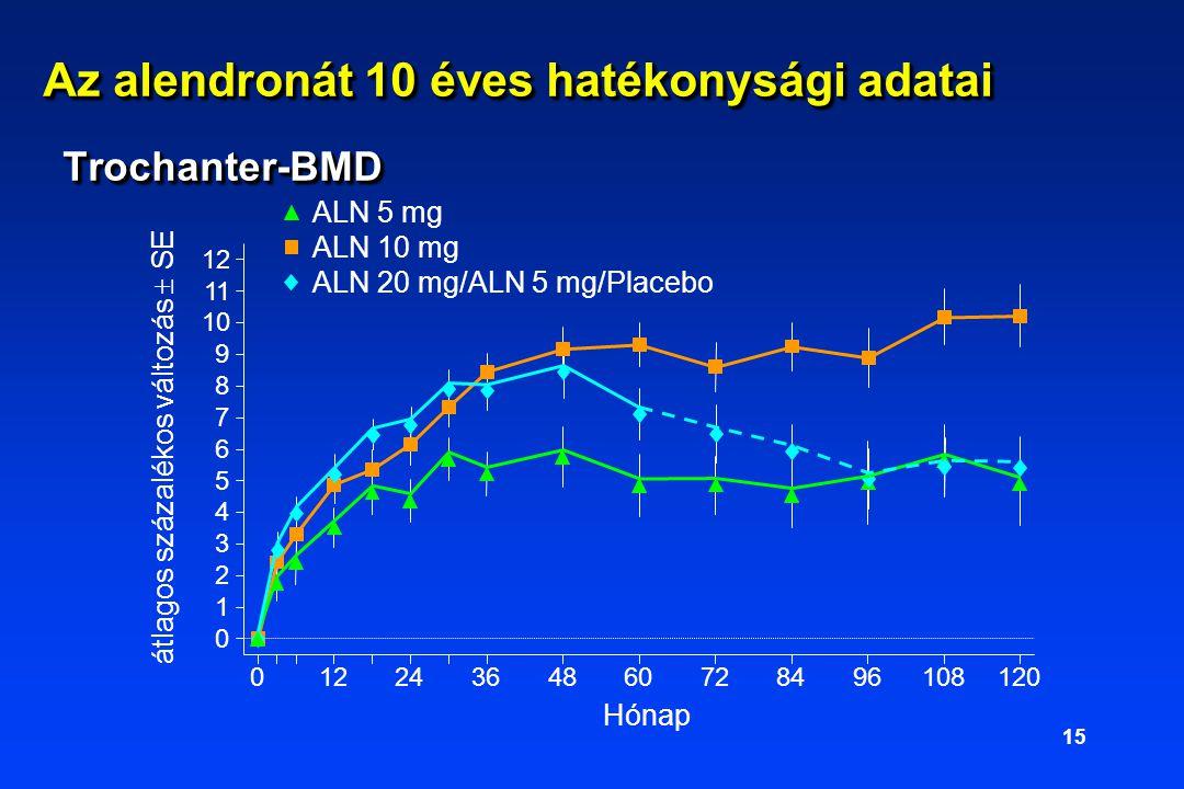 Az alendronát 10 éves hatékonysági adatai Trochanter-BMD