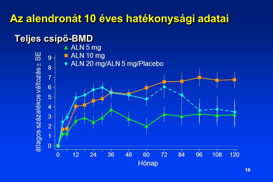 Az alendronát 10 éves hatékonysági adatai Teljes csípő-BMD