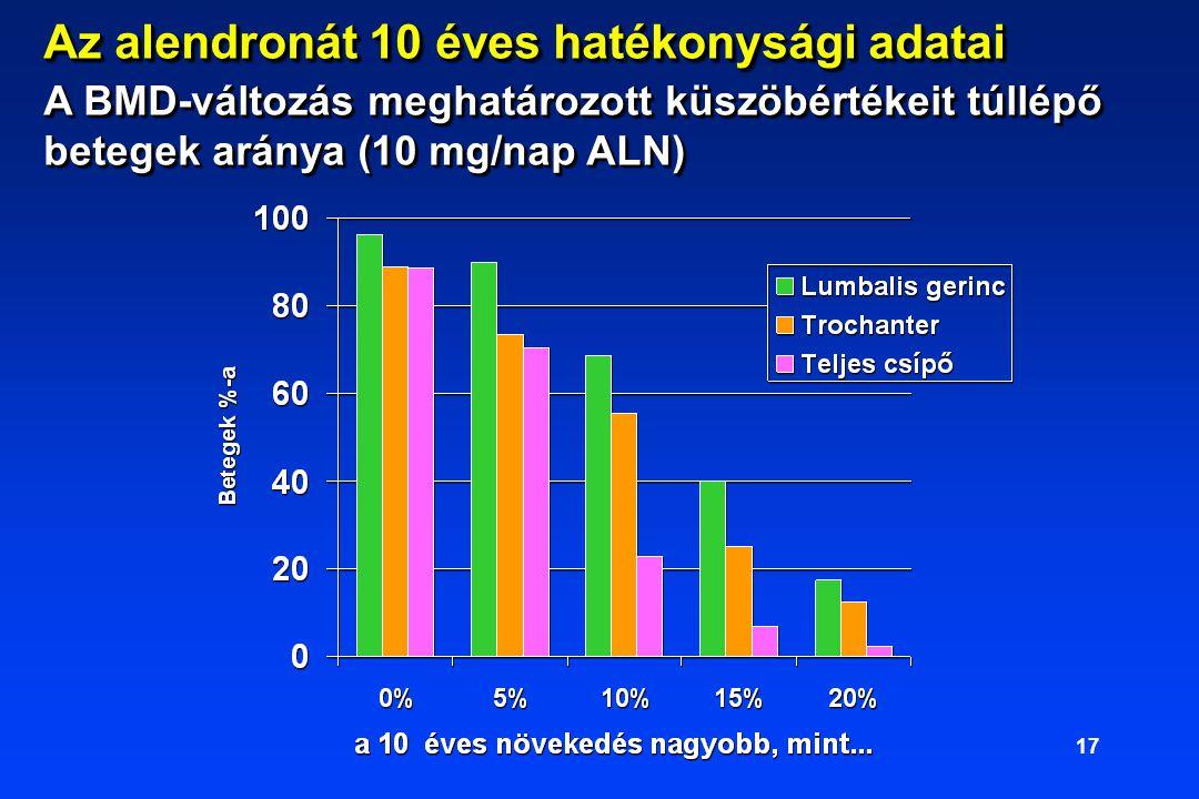Az alendronát 10 éves hatékonysági adatai A BMD-változás meghatározott küszöbértékeit túllépő betegek aránya (10 mg/nap ALN)
