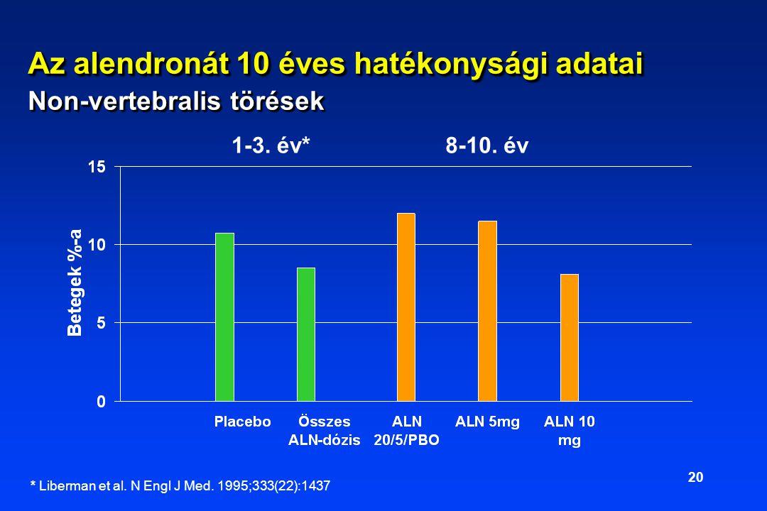 Az alendronát 10 éves hatékonysági adatai Non-vertebralis törések