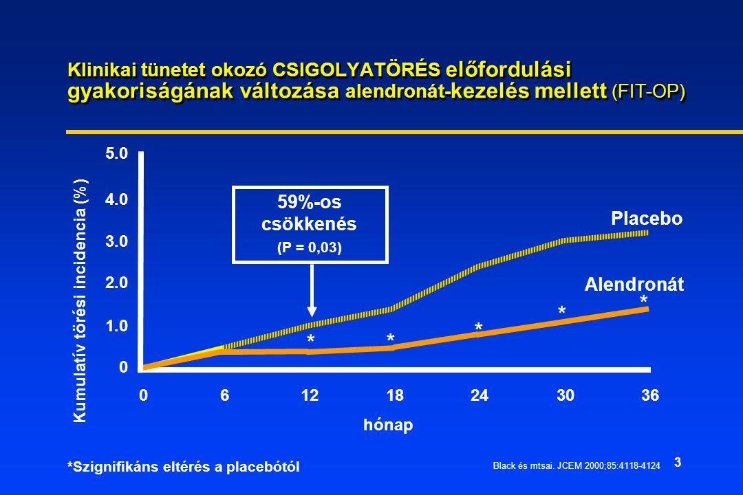 Klinikai tünetet okozó CSIGOLYATÖRÉS előfordulási gyakoriságának változása alendronát-kezelés mellett (FIT-OP)