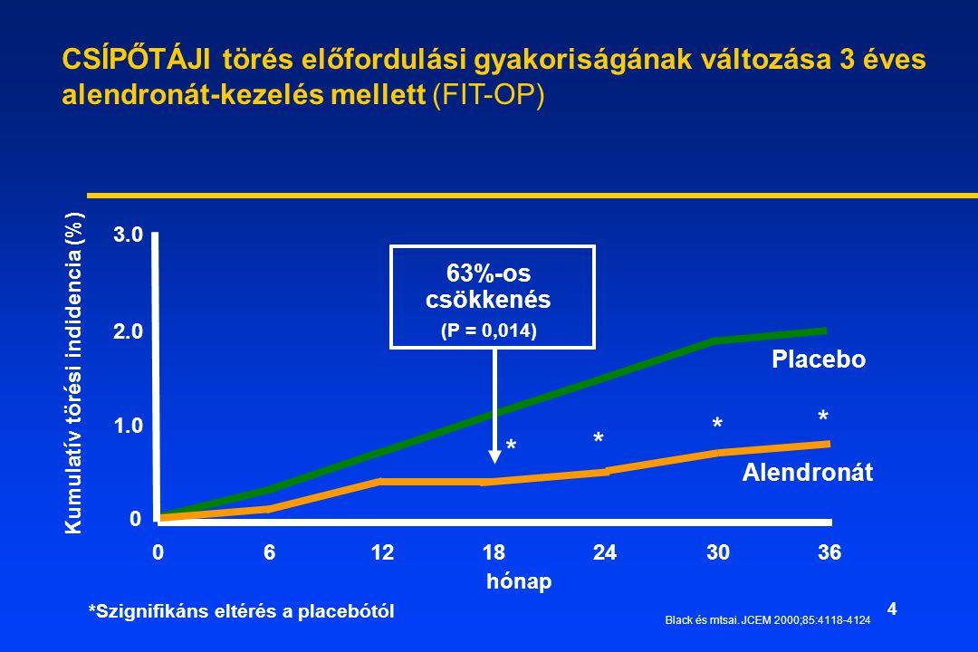 CSÍPŐTÁJI törés előfordulási gyakoriságának változása 3 éves alendronát-kezelés mellett (FIT-OP) 3.0.