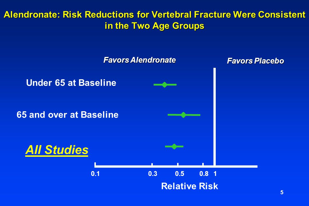 Alendronate: Risk Reductions for Vertebral Fracture Were Consistent in the Two Age Groups