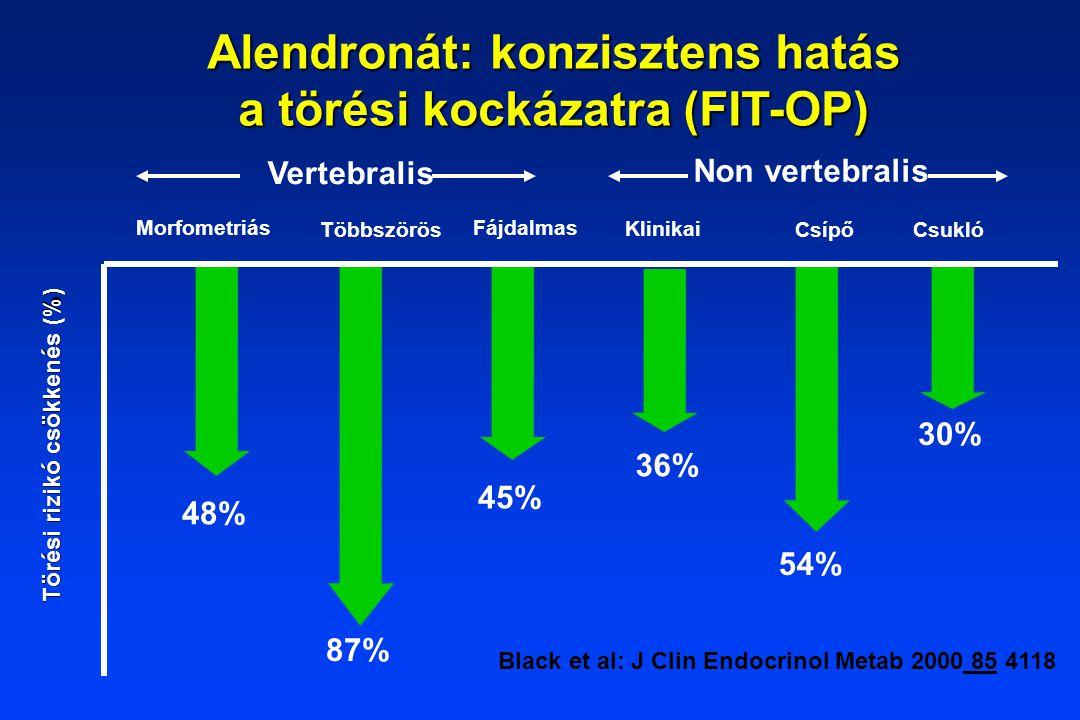 Alendronát: konzisztens hatás a törési kockázatra (FIT-OP)