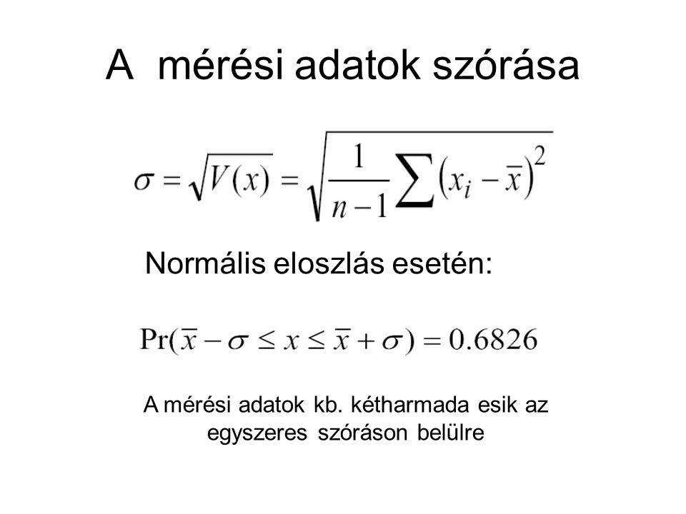 A mérési adatok szórása