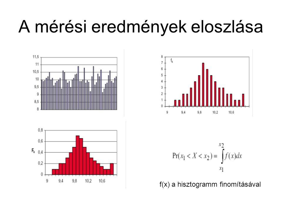 A mérési eredmények eloszlása