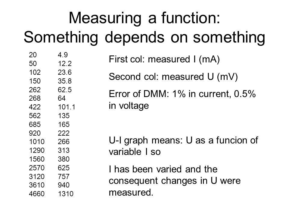 Measuring a function: Something depends on something