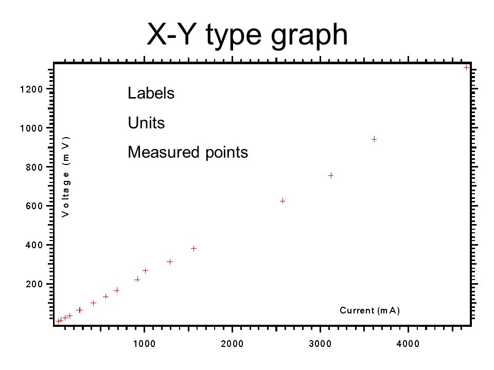 X-Y type graph Labels Units Measured points