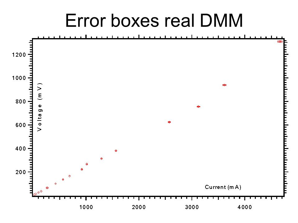 Error boxes real DMM
