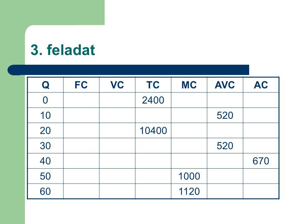 3. feladat Q FC VC TC MC AVC AC 2400 10 520 20 10400 30 40 670 50 1000