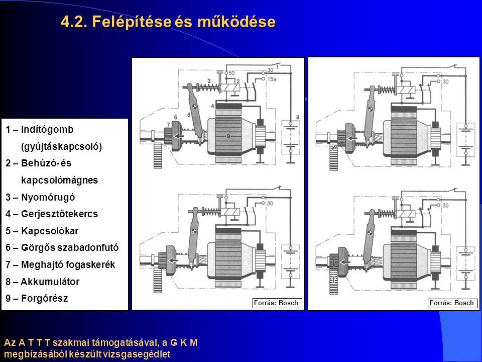 4.2. Felépítése és működése