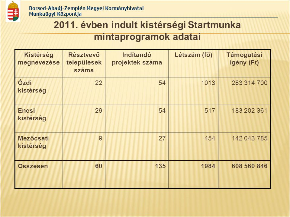 2011. évben indult kistérségi Startmunka mintaprogramok adatai