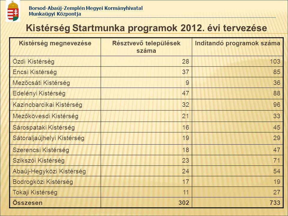 Kistérség Startmunka programok 2012. évi tervezése