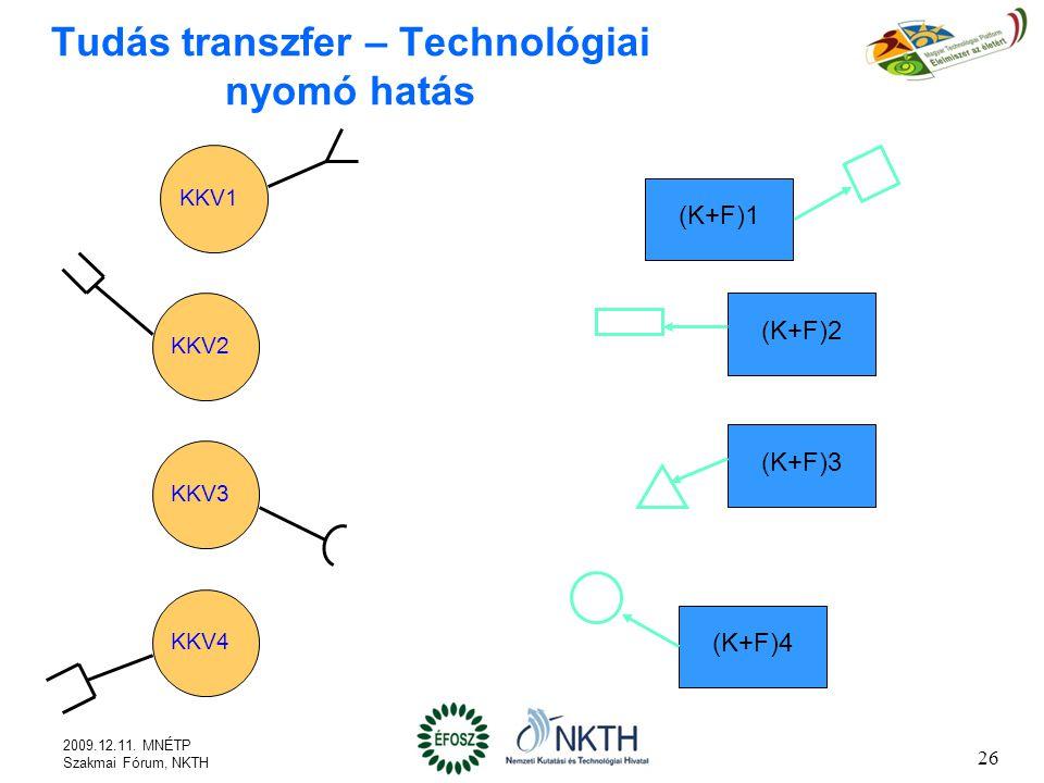 Tudás transzfer – Technológiai nyomó hatás