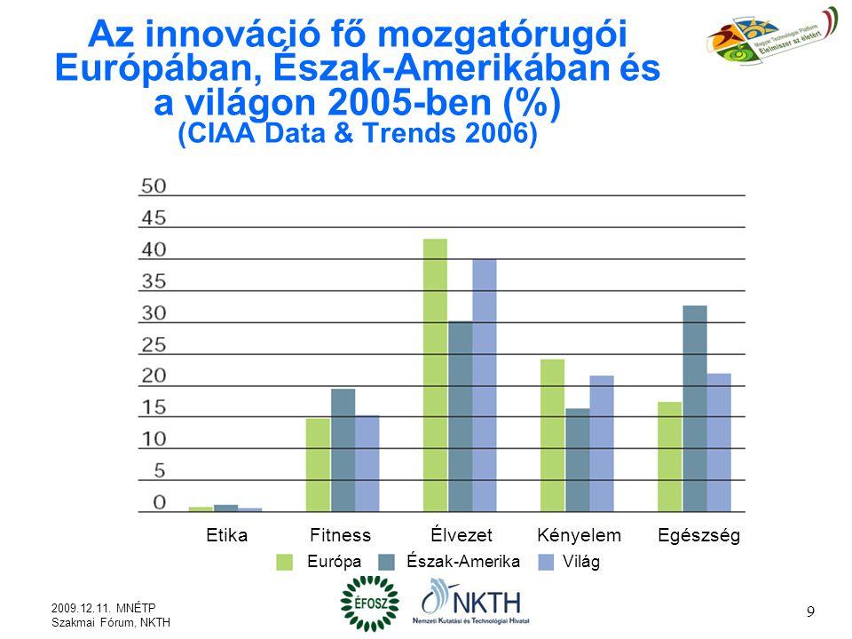 Az innováció fő mozgatórugói Európában, Észak-Amerikában és a világon 2005-ben (%) (CIAA Data & Trends 2006)