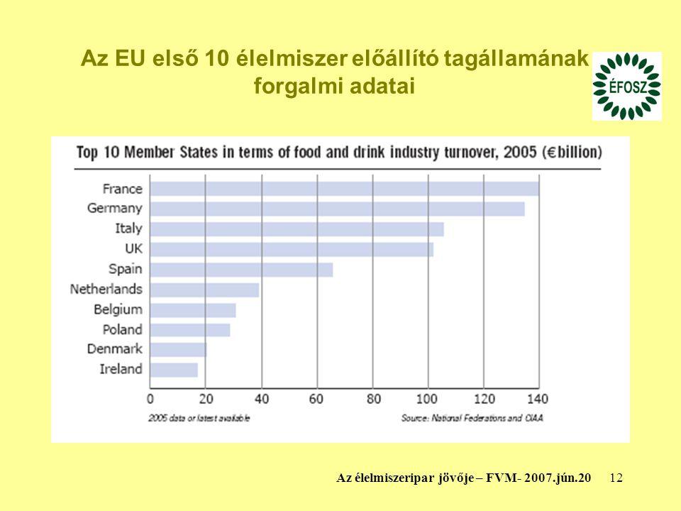 Az EU első 10 élelmiszer előállító tagállamának forgalmi adatai