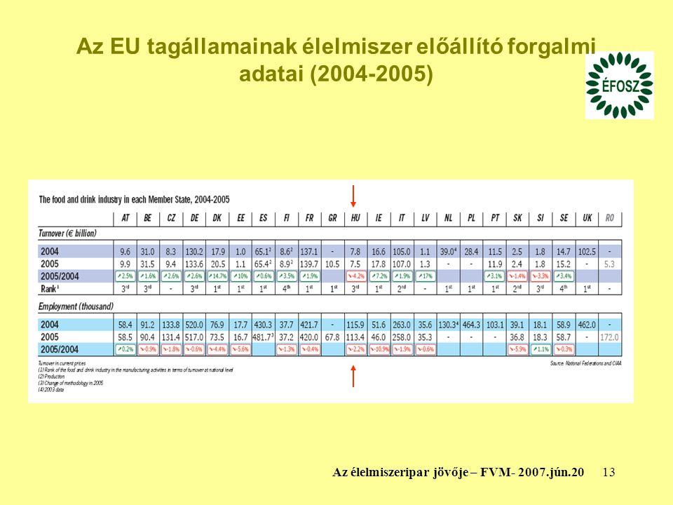 Az EU tagállamainak élelmiszer előállító forgalmi adatai (2004-2005)