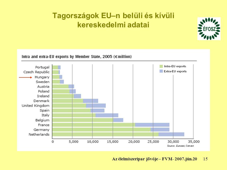 Tagországok EU–n belüli és kívüli kereskedelmi adatai