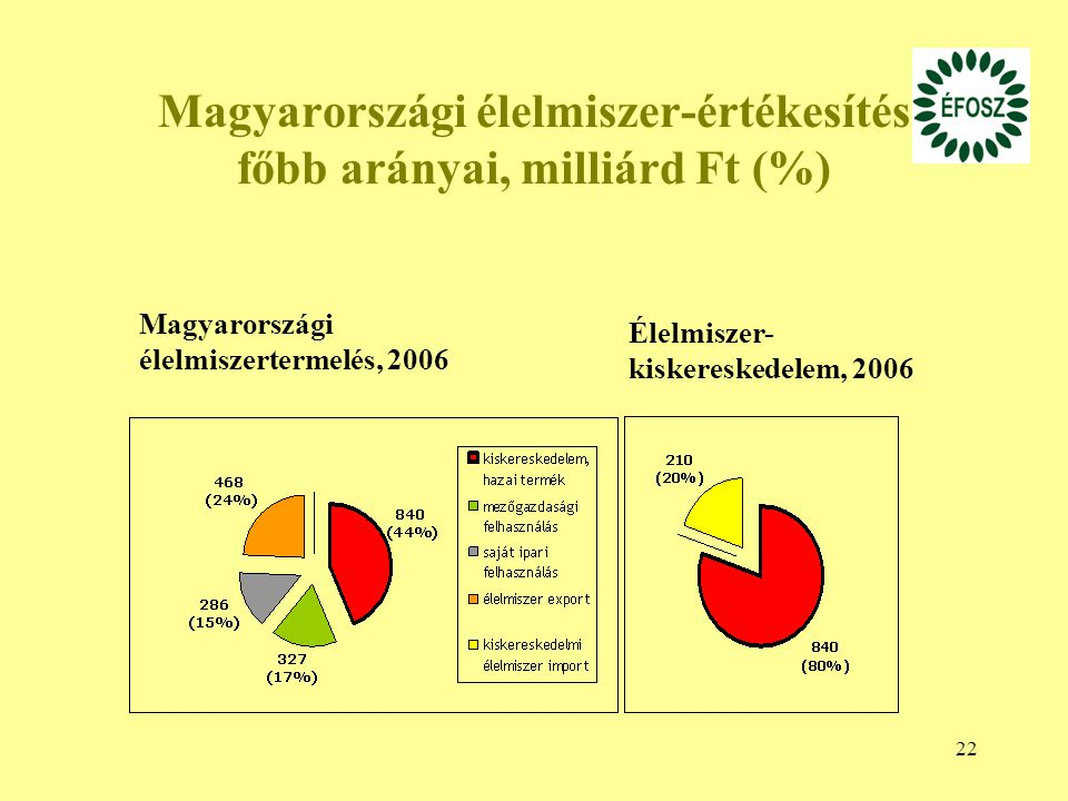 Magyarországi élelmiszer-értékesítés főbb arányai, milliárd Ft (%)