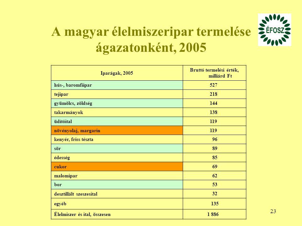 A magyar élelmiszeripar termelése ágazatonként, 2005