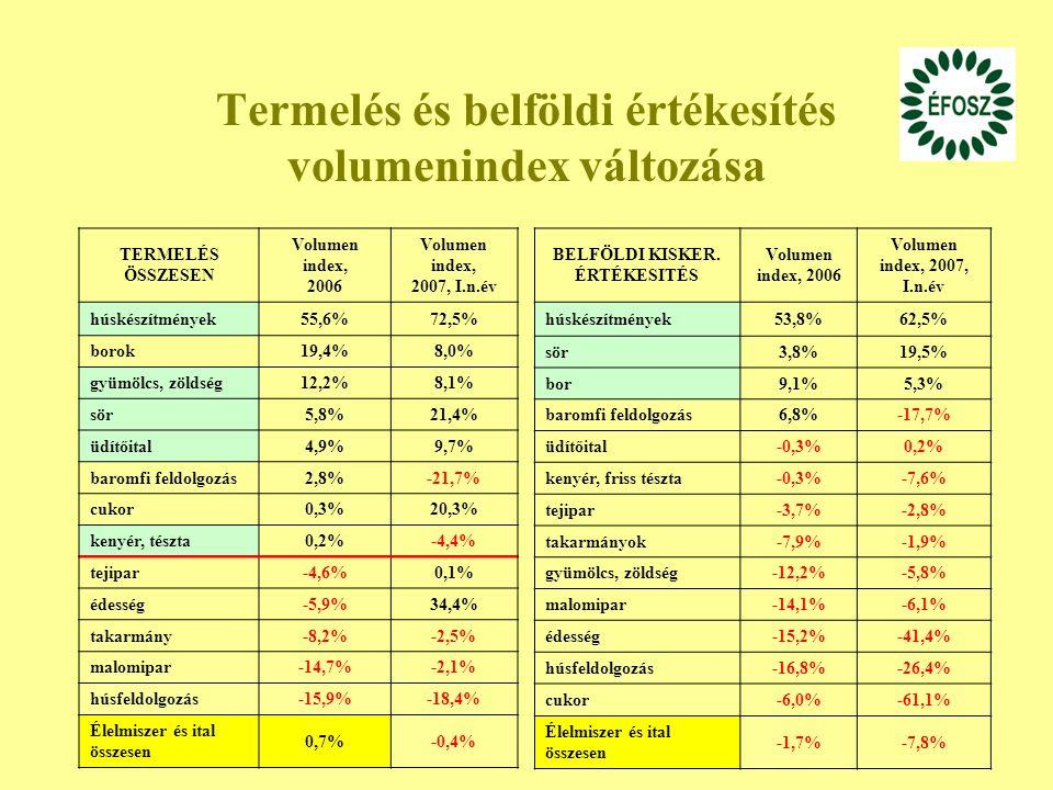 Termelés és belföldi értékesítés volumenindex változása