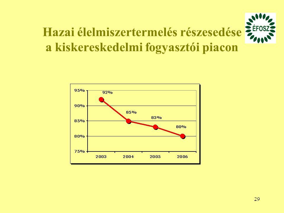 Hazai élelmiszertermelés részesedése a kiskereskedelmi fogyasztói piacon