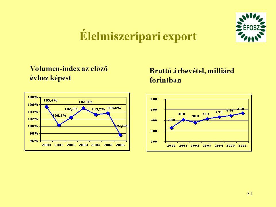 Élelmiszeripari export