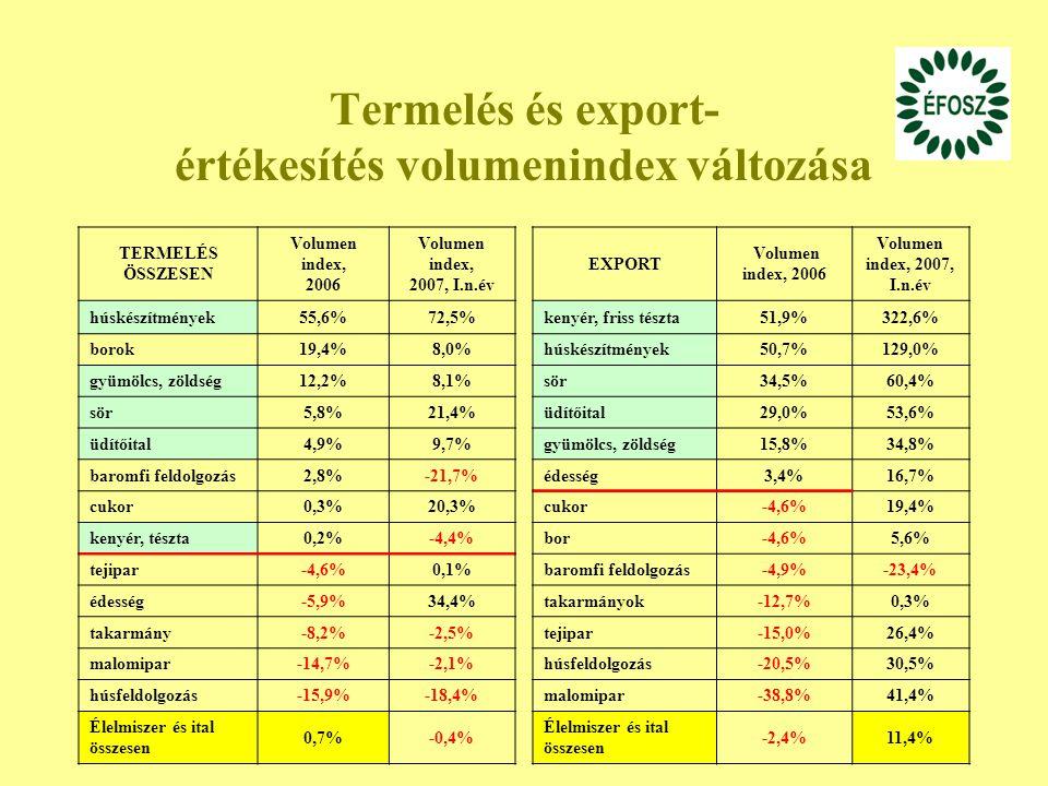 Termelés és export- értékesítés volumenindex változása