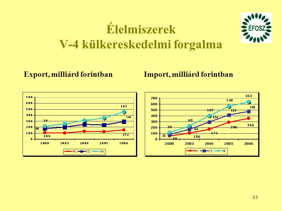 Élelmiszerek V-4 külkereskedelmi forgalma