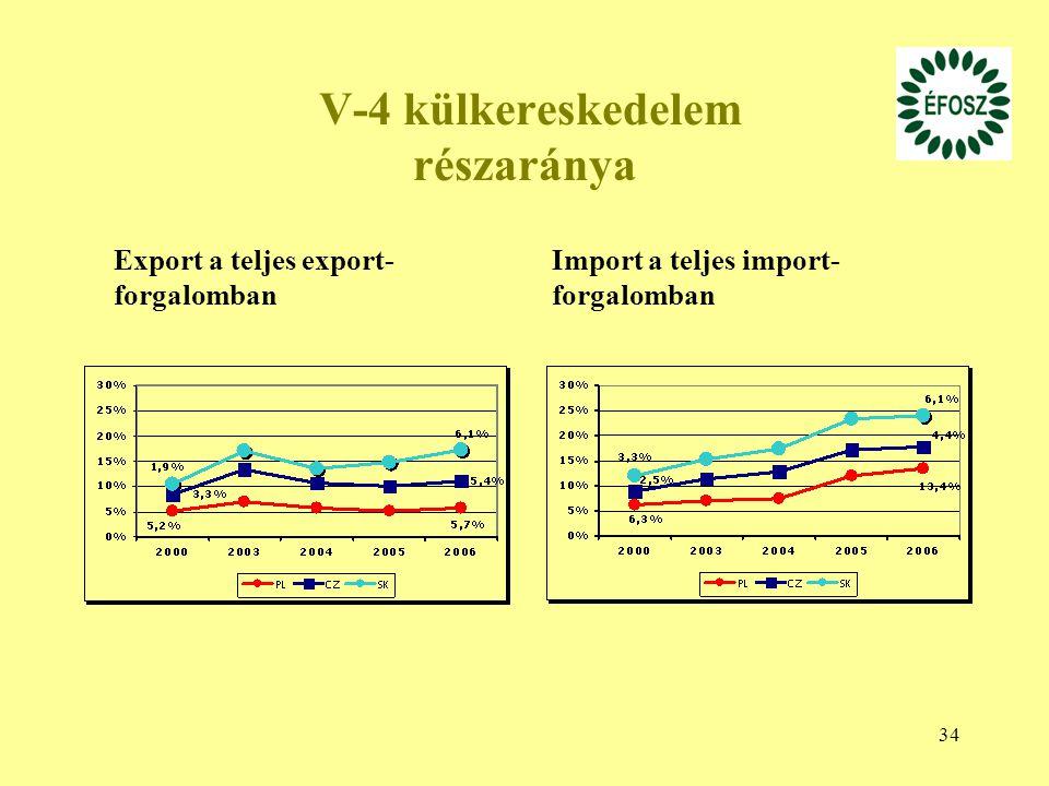 V-4 külkereskedelem részaránya