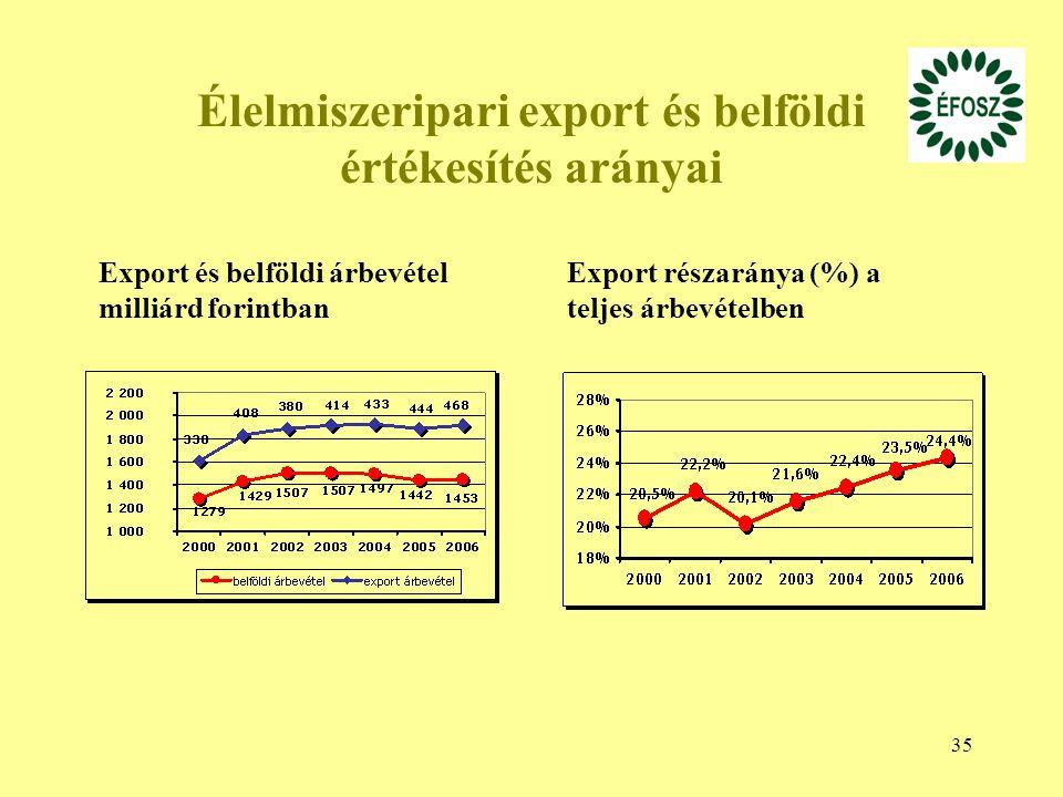 Élelmiszeripari export és belföldi értékesítés arányai