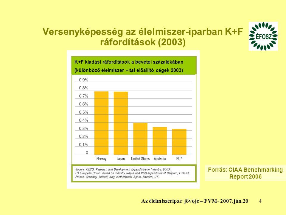 Versenyképesség az élelmiszer-iparban K+F ráfordítások (2003)