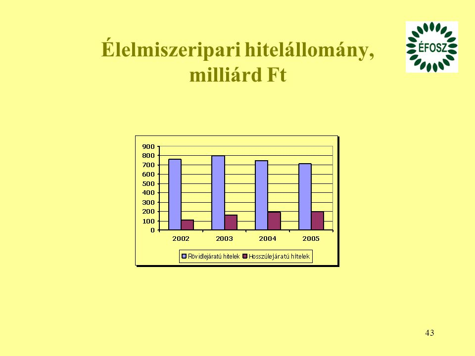 Élelmiszeripari hitelállomány, milliárd Ft