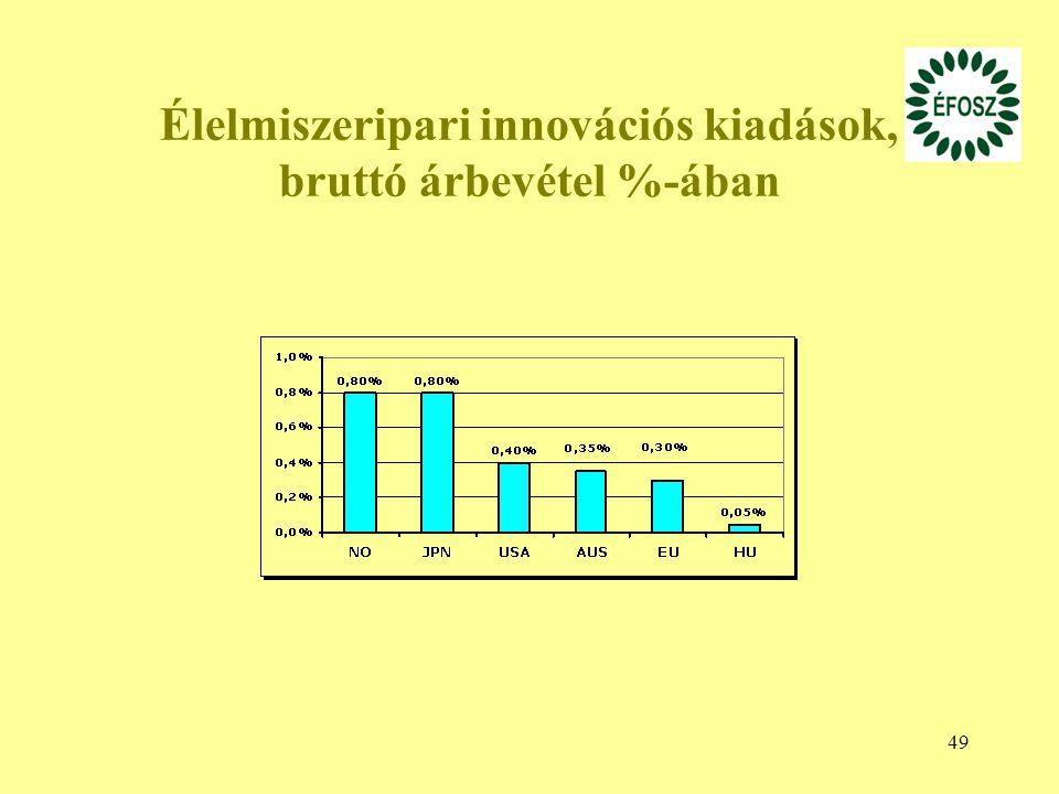 Élelmiszeripari innovációs kiadások, bruttó árbevétel %-ában