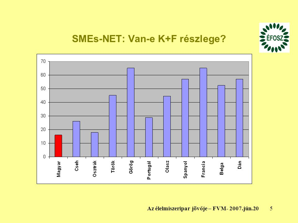 SMEs-NET: Van-e K+F részlege