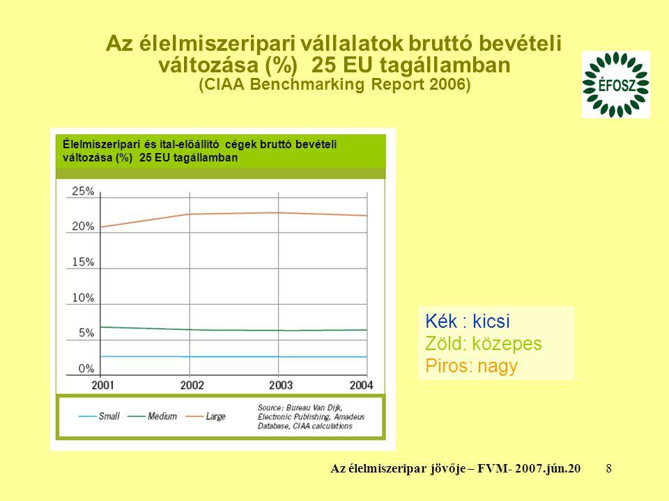 Az élelmiszeripari vállalatok bruttó bevételi változása (%) 25 EU tagállamban (CIAA Benchmarking Report 2006)