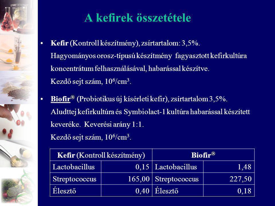 Kefir (Kontroll készítmény)